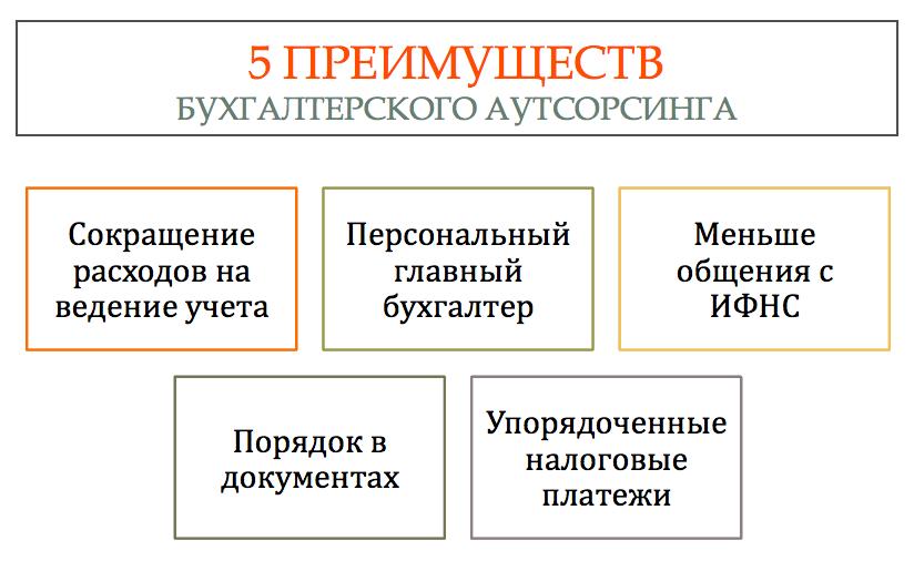 5 преимуществ ба