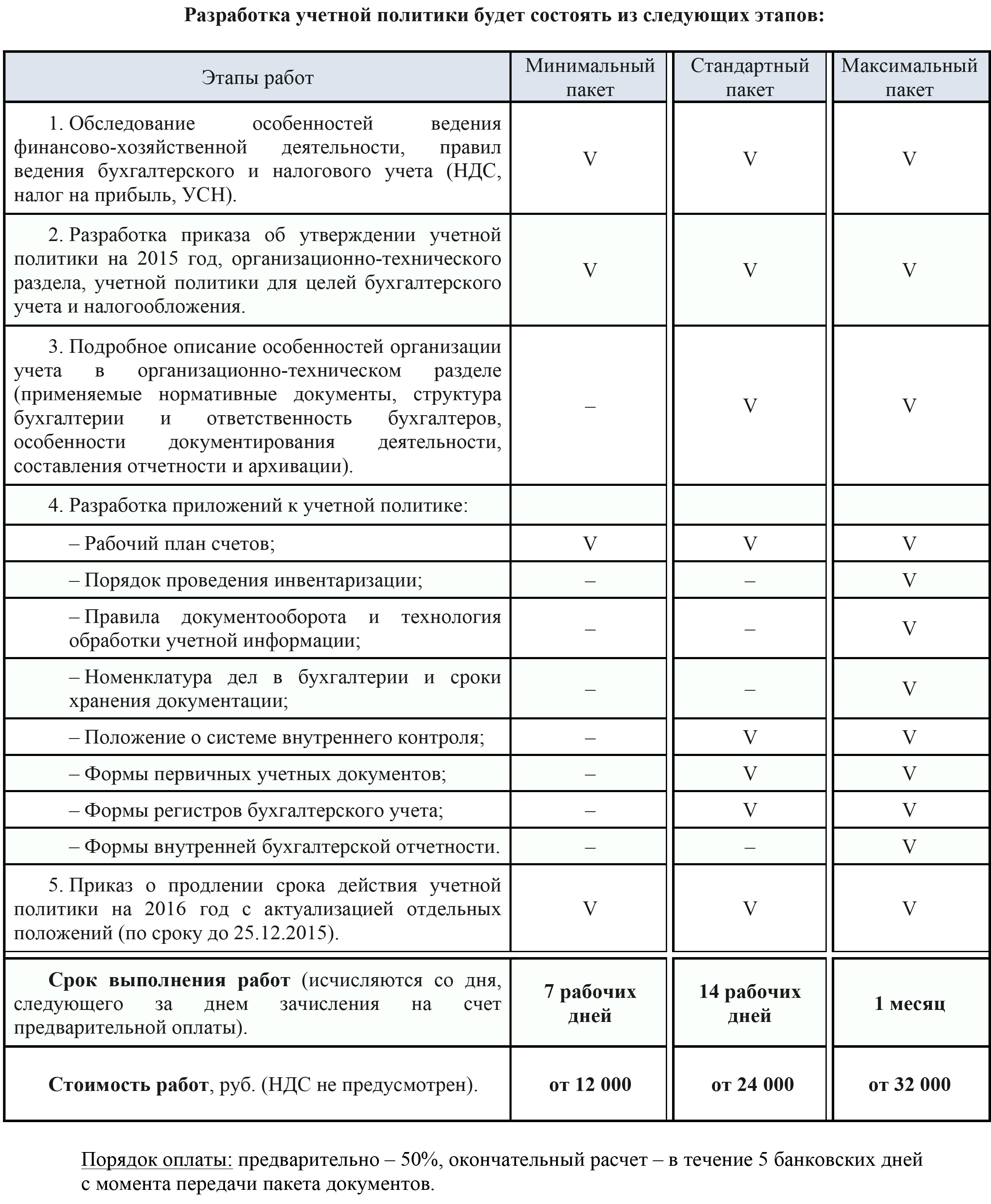 этапы разработки УП